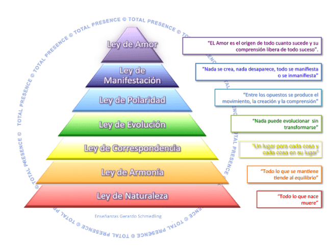 Leyes Universales